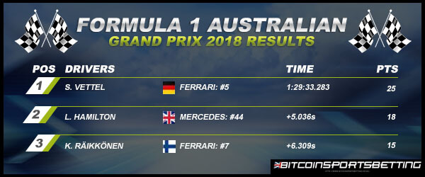 Australian Grand Prix 2018 Results