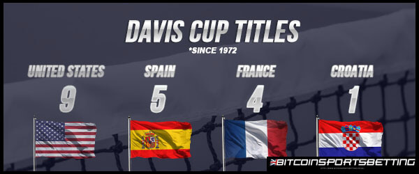 Spain Has  Team USA Holds Record of Country to Have Most Number of Davis Cup Titles