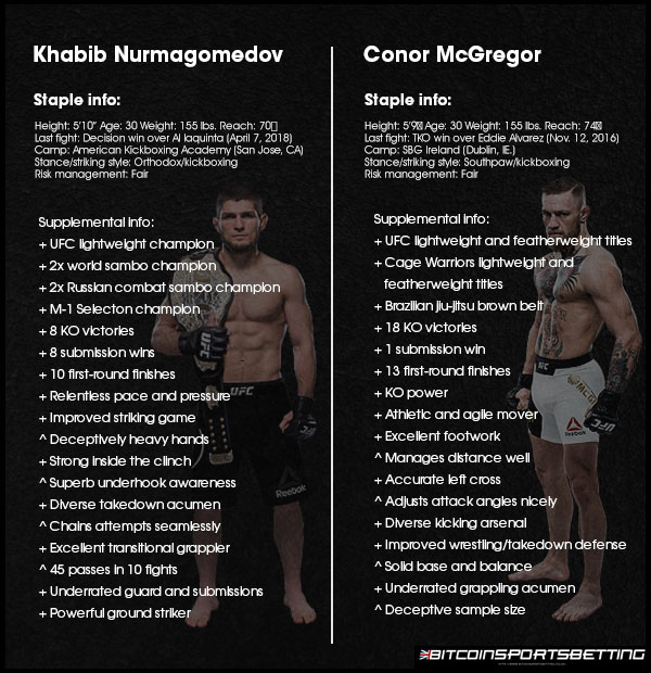 3 Reasons Khabib vs Conor Fight Is Most Significant Match in UFC History Additional Image #1